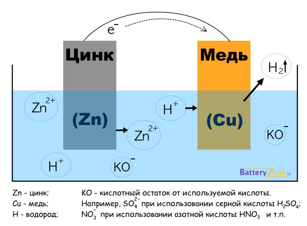 Схематичное устройство гальванического элемента