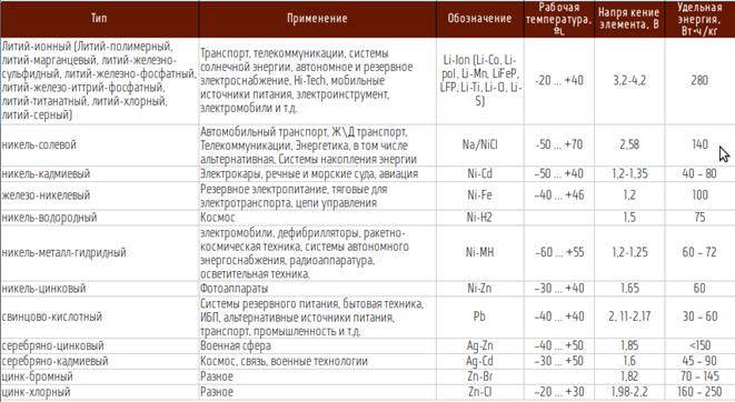 Таблица с видами накопителей энергии