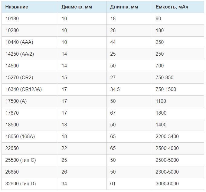Таблица востребованных АКБ