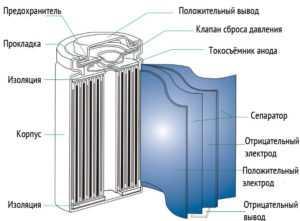 Разрез литий ионной батареи