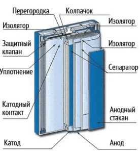 Элементы литий ионной батареи
