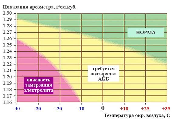 Зависимость плотности от температуры