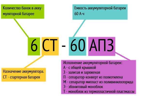 Расшифровка российского стандарта