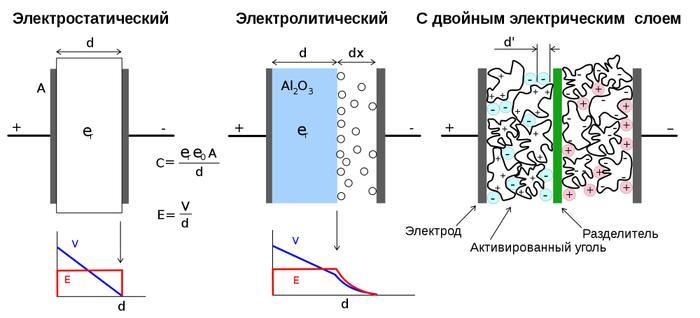 Схема химических процессов