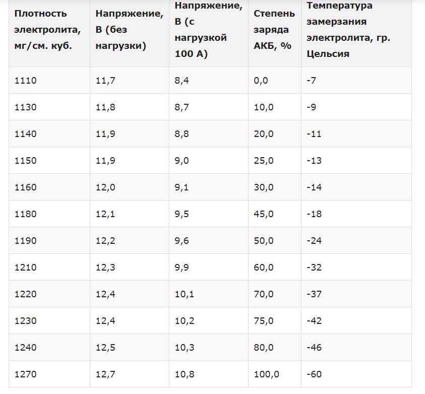 Зависимость температуры промерзания электролита от степени заряда аккумулятора