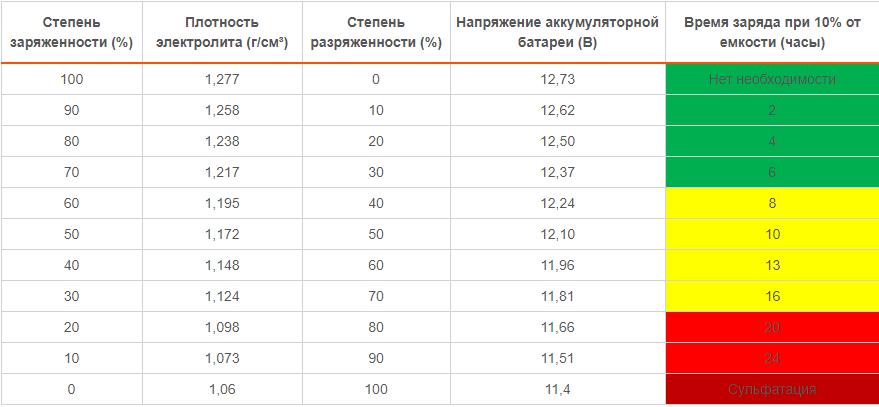 Таблица заряженности АКБ
