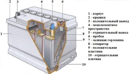 Составные элементы АКБ