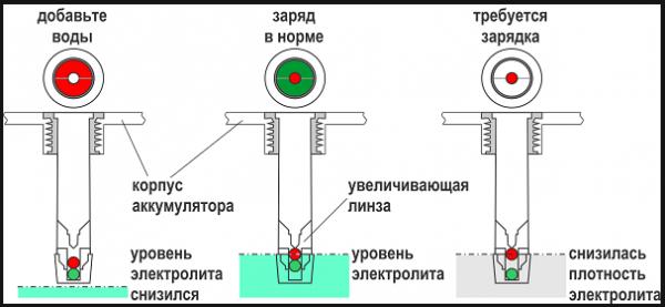 Гидрометр, встроенный индикатор