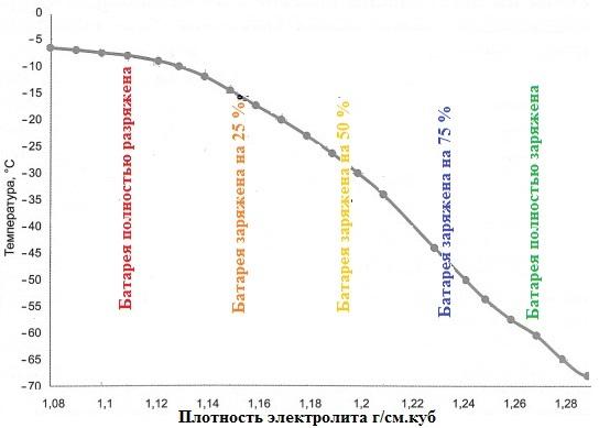 График зависимости температуры замерзания электролита от плотности и степени заряда АКБ