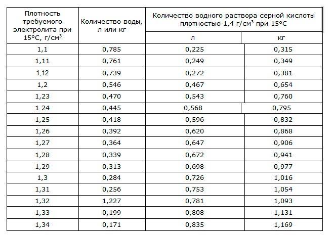 Таблица для плотности в 1,4 г/см3