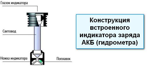 Схема гидрометра