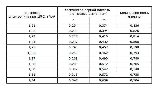 Таблица для плотности в 1,83 г/см3
