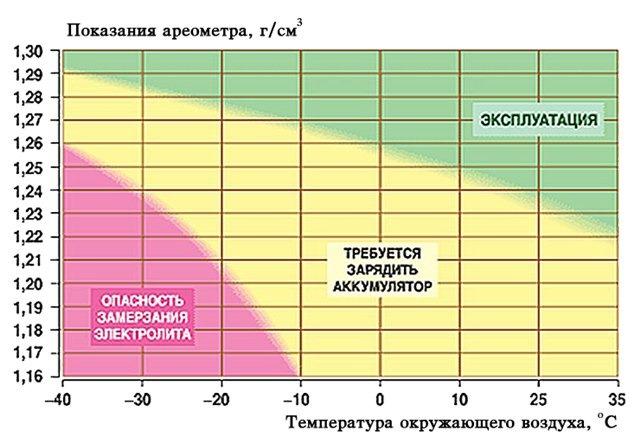 Плотность и температура