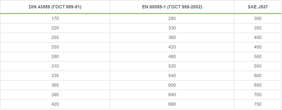 Соответствие токов холодного запуска для АКБ разного эталона