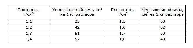 Таблица сокращения количества раствора